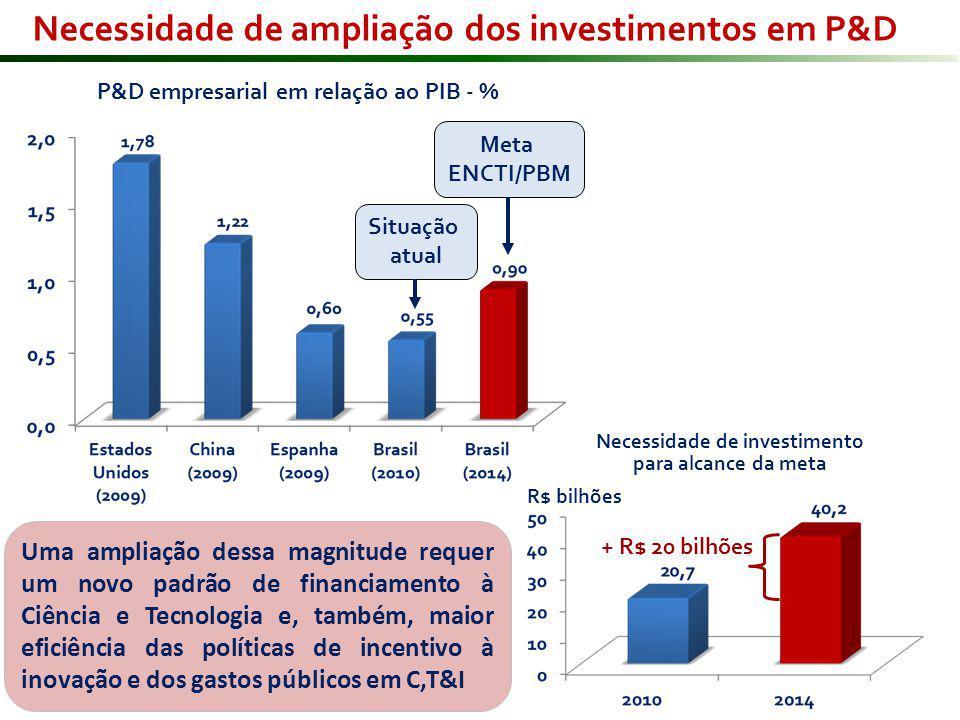 Situação atual Meta ENCTI/PBM P&D empresarial em relação ao PIB - % + R$ 20 bilhões R$ bilhões Necessidade de investimento para alcance da meta Uma ampliação dessa magnitude requer um novo padrão de financiamento à Ciência e Tecnologia e, também, maior eficiência das políticas de incentivo à inovação e dos gastos públicos em C,T&I Necessidade de ampliação dos investimentos em P&D