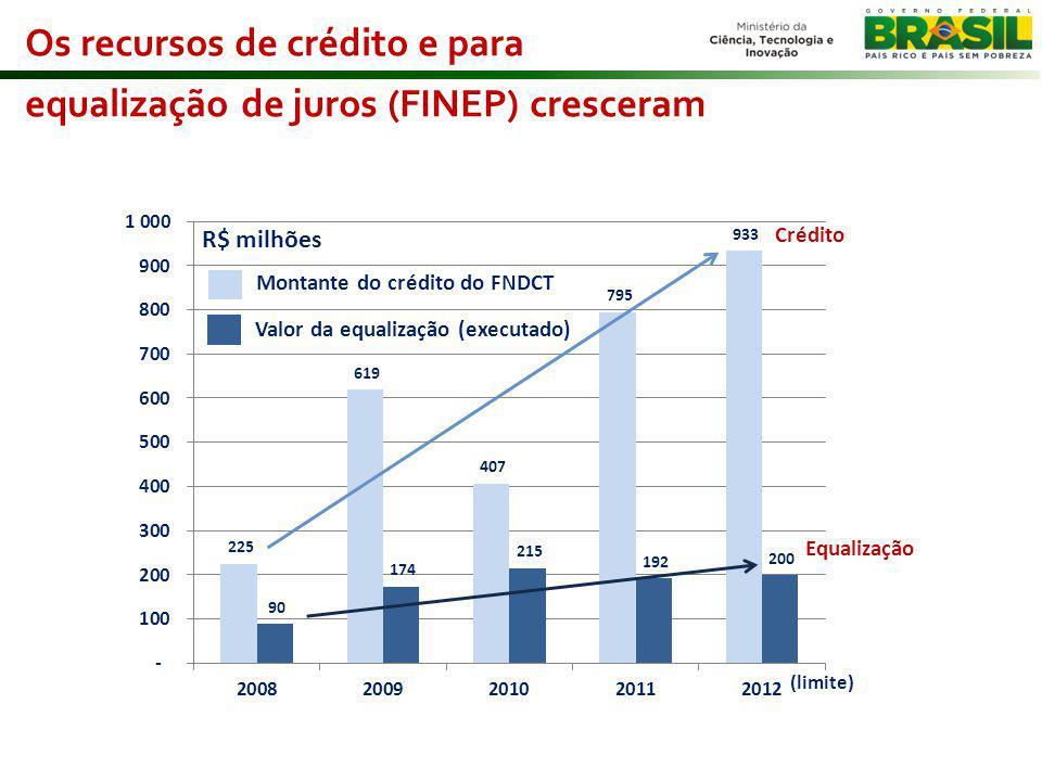 Os recursos de crédito e para equalização de juros (FINEP) cresceram Equalização Crédito Montante do crédito do FNDCT R$ milhões Valor da equalização (executado) (limite)