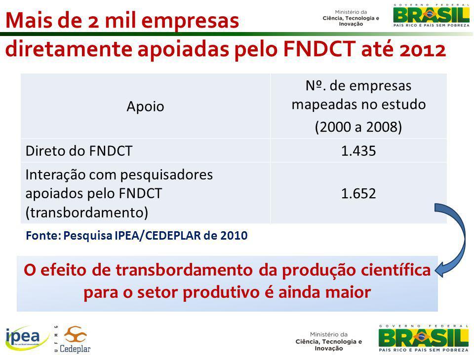 Mais de 2 mil empresas diretamente apoiadas pelo FNDCT até 2012 Apoio Nº.