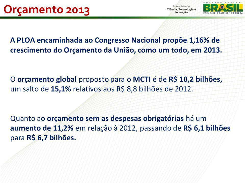 A PLOA encaminhada ao Congresso Nacional propõe 1,16% de crescimento do Orçamento da União, como um todo, em 2013.