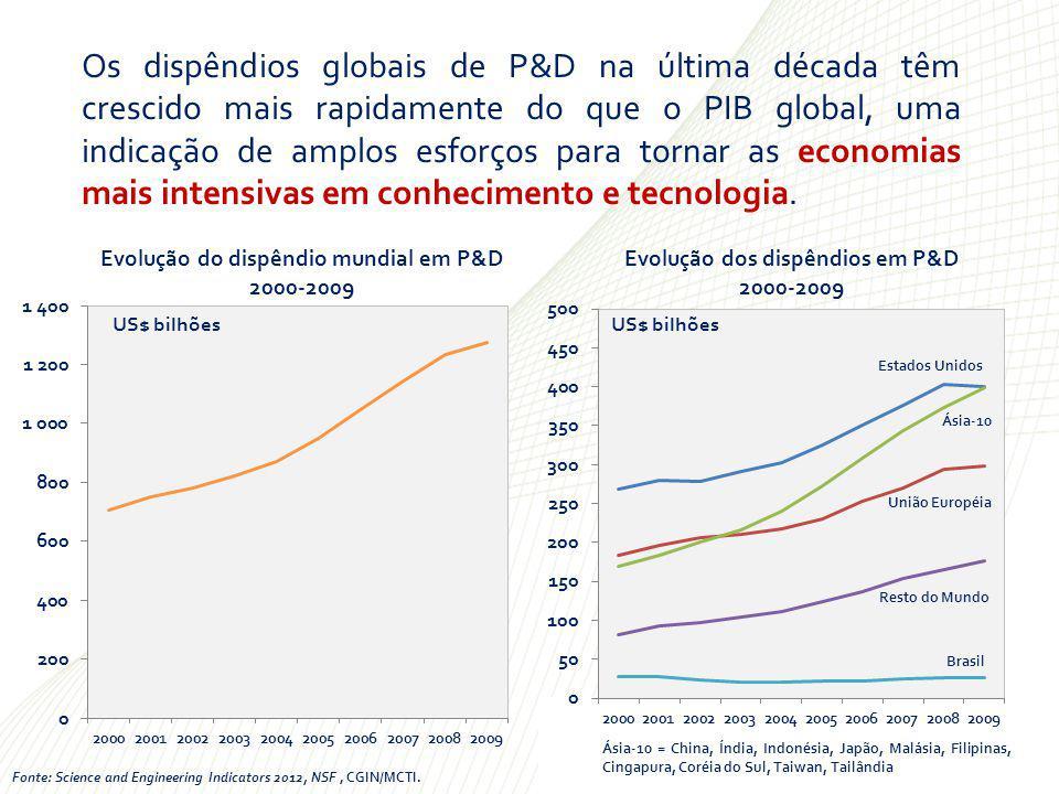 Localização dos Gastos Globais em R&D: 1996 e 2009 Fonte: Science and Engineering Indicators 2012, NSF.