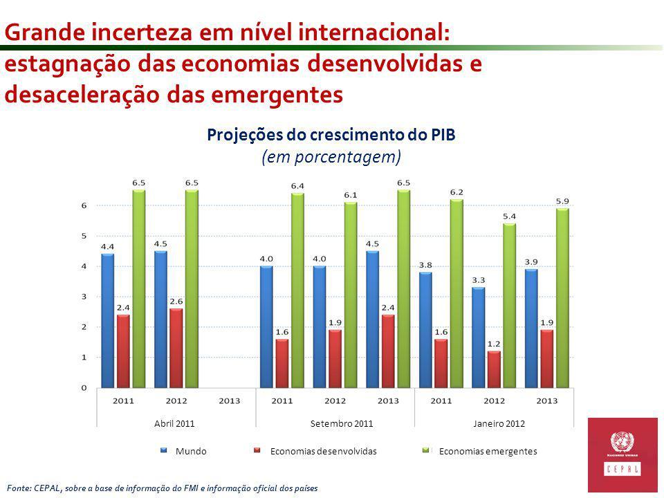 Estratégia Nacional 2012 – 2015 Ciência, Tecnologia e Inovação Empresa Brasileira de Pesquisa e Inovação Industrial EMBRAPII (projeto piloto)