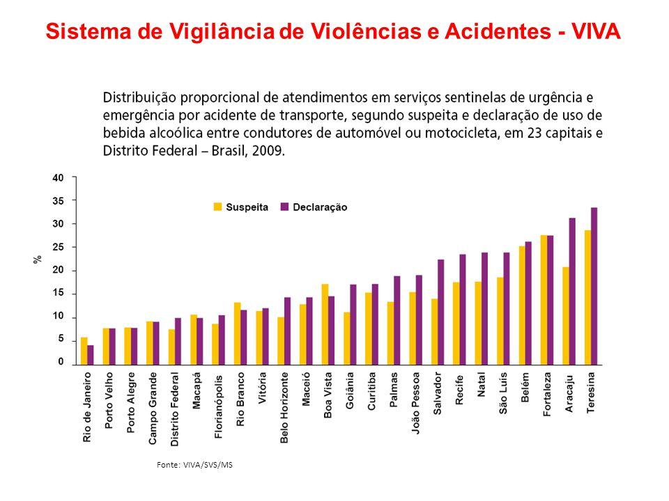 Fonte: VIVA/SVS/MS Sistema de Vigilância de Violências e Acidentes - VIVA Fonte: VIVA/SVS/MS