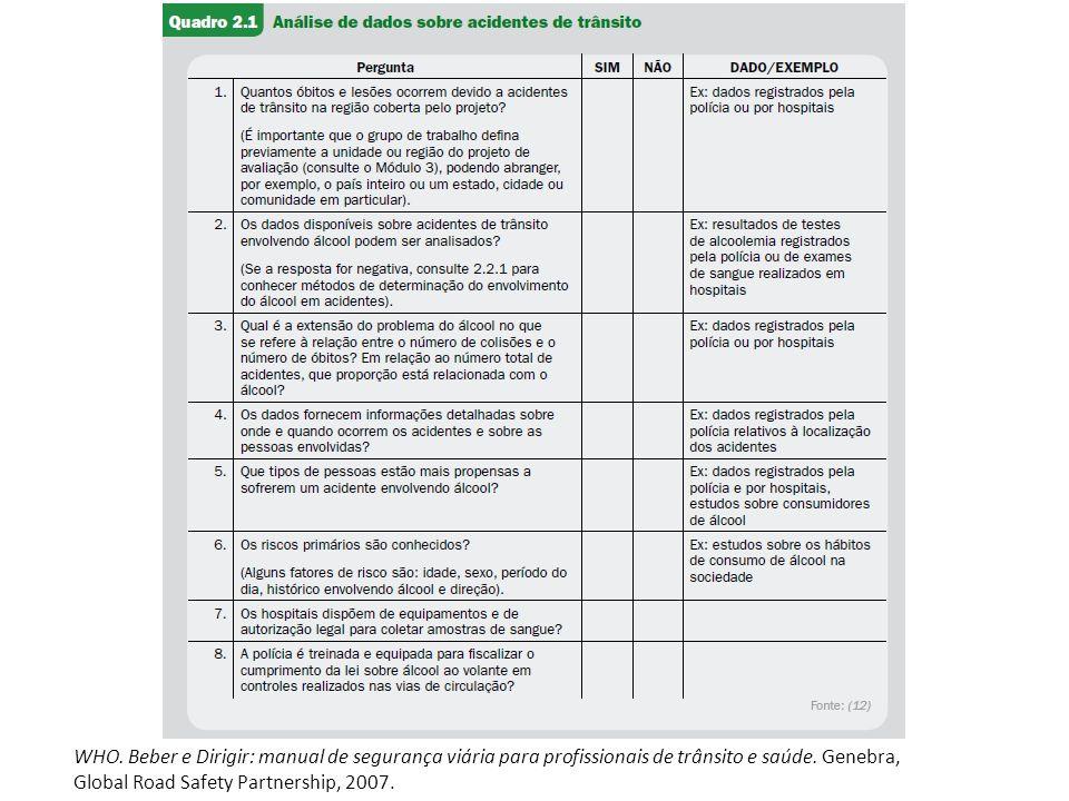 WHO. Beber e Dirigir: manual de segurança viária para profissionais de trânsito e saúde.