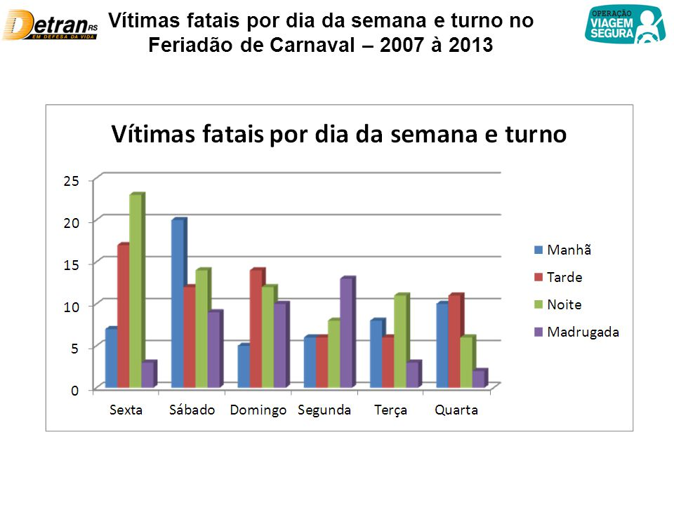 Vítimas fatais por dia da semana e turno no Feriadão de Carnaval – 2007 à 2013