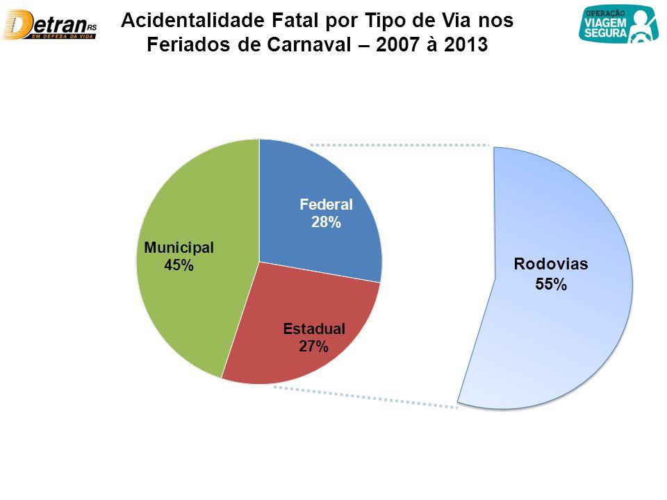 Acidentalidade Fatal por Tipo de Via nos Feriados de Carnaval – 2007 à 2013 Rodovias 55%