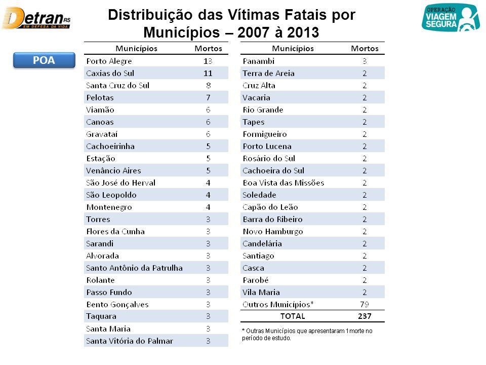 Distribuição das Vítimas Fatais por Municípios – 2007 à 2013 POA