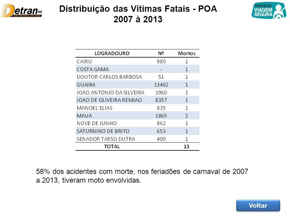 Distribuição das Vítimas Fatais - POA 2007 à 2013 Voltar 58% dos acidentes com morte, nos feriadões de carnaval de 2007 a 2013, tiveram moto envolvida
