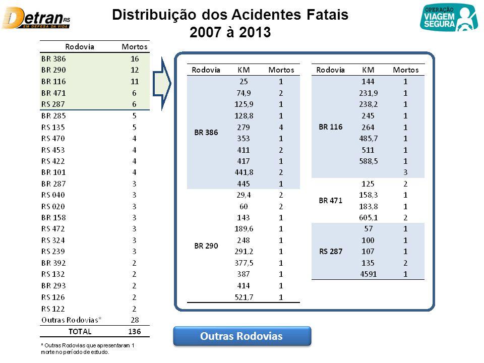 Distribuição dos Acidentes Fatais 2007 à 2013 Outras Rodovias
