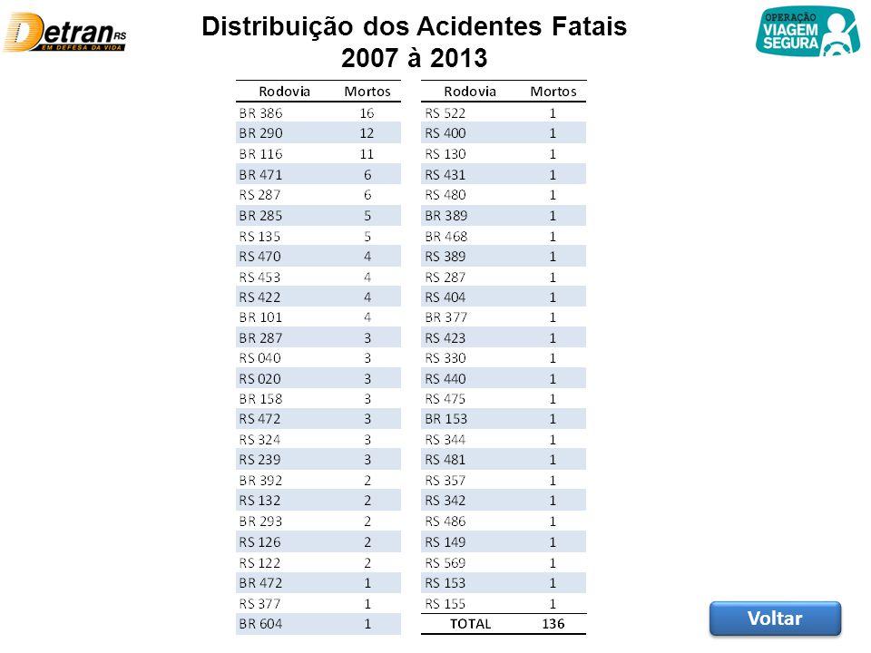 Distribuição dos Acidentes Fatais 2007 à 2013 Voltar