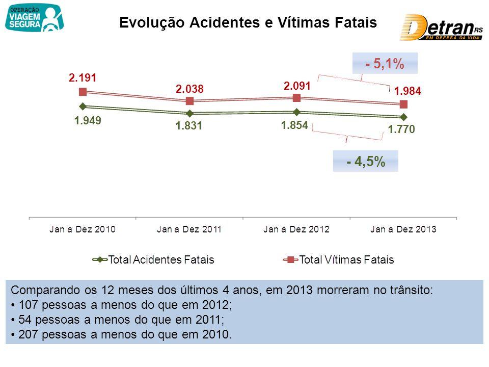 Evolução Acidentes e Vítimas Fatais - 5,1% - 4,5% Comparando os 12 meses dos últimos 4 anos, em 2013 morreram no trânsito: 107 pessoas a menos do que