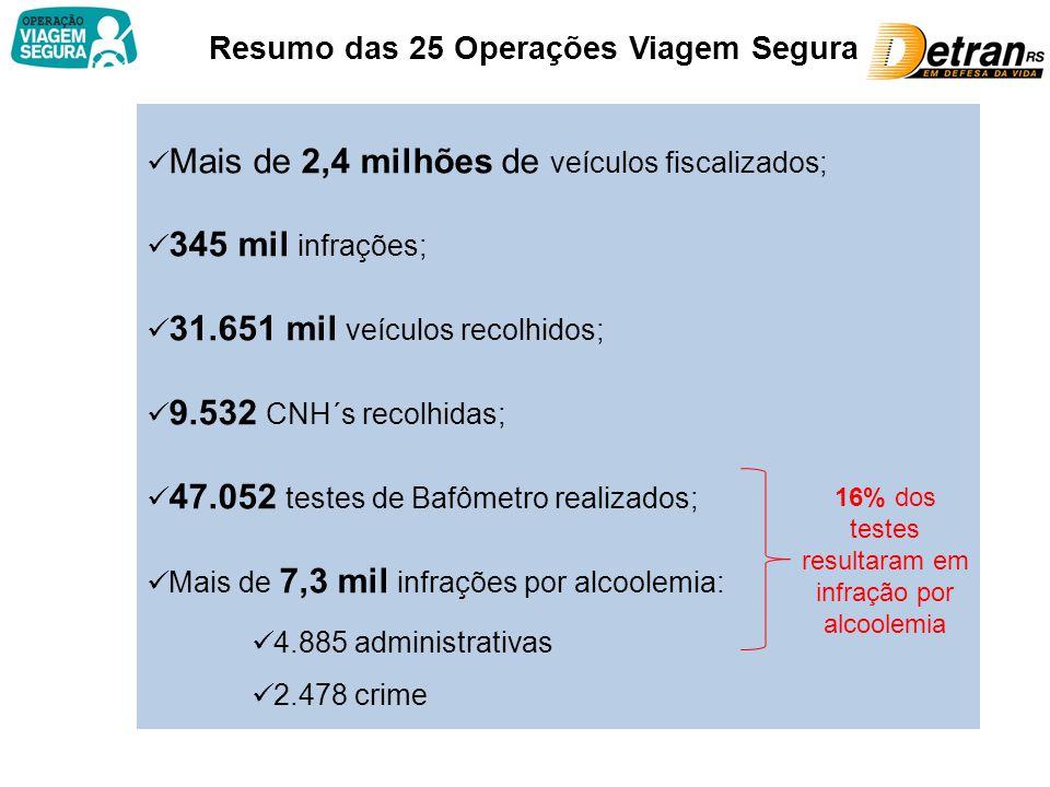 Resumo das 25 Operações Viagem Segura Mais de 2,4 milhões de veículos fiscalizados; 345 mil infrações; 31.651 mil veículos recolhidos; 9.532 CNH´s rec