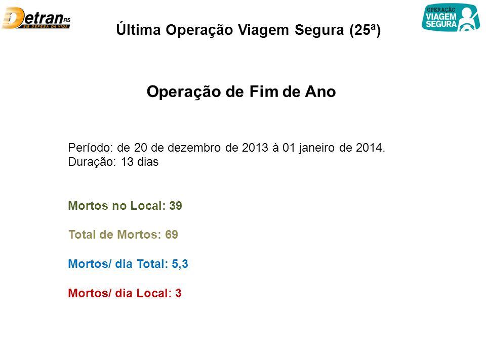 Última Operação Viagem Segura (25ª) Operação de Fim de Ano Período: de 20 de dezembro de 2013 à 01 janeiro de 2014. Duração: 13 dias Mortos no Local: