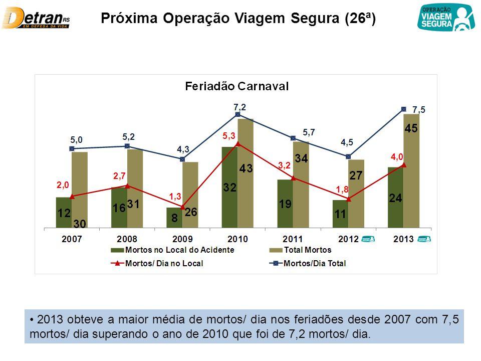 Próxima Operação Viagem Segura (26ª) 2013 obteve a maior média de mortos/ dia nos feriadões desde 2007 com 7,5 mortos/ dia superando o ano de 2010 que