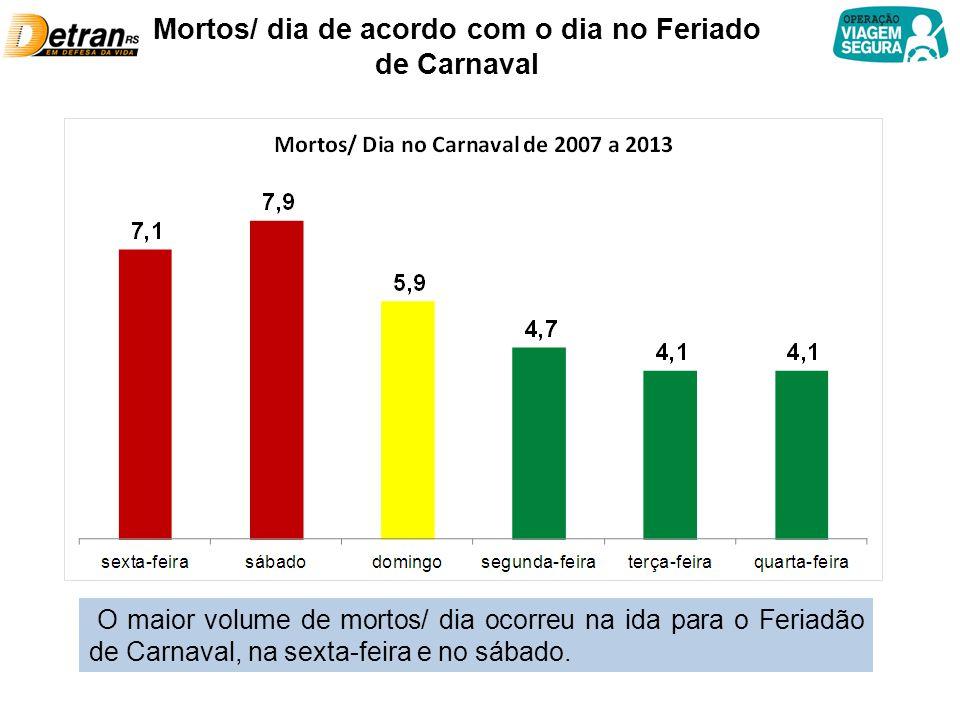 Mortos/ dia de acordo com o dia no Feriado de Carnaval O maior volume de mortos/ dia ocorreu na ida para o Feriadão de Carnaval, na sexta-feira e no s
