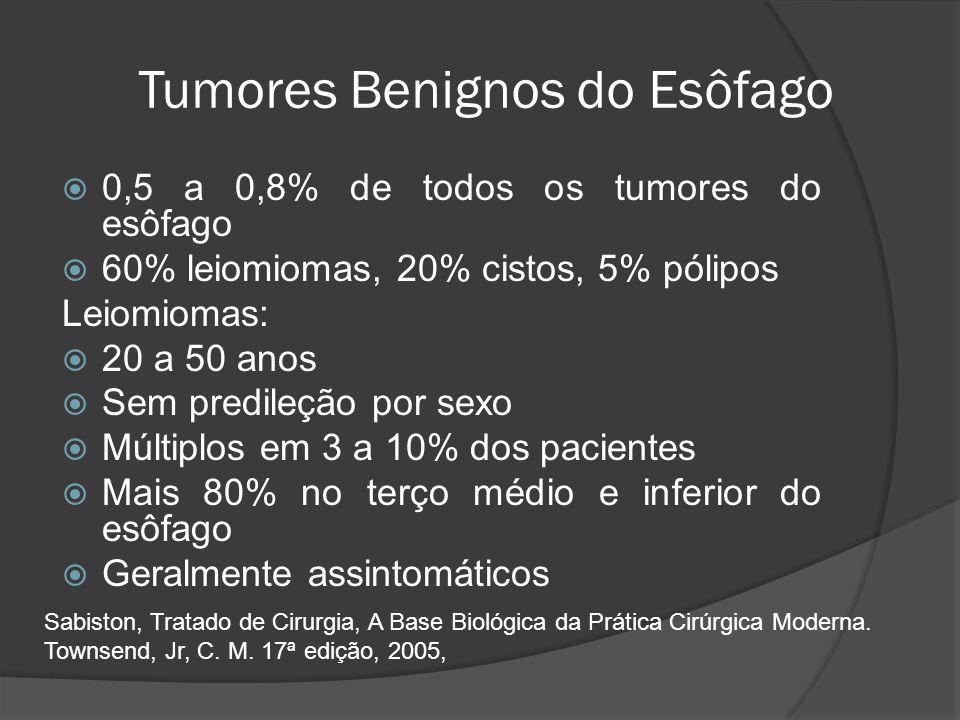 Tumores Benignos do Esôfago 0,5 a 0,8% de todos os tumores do esôfago 60% leiomiomas, 20% cistos, 5% pólipos Leiomiomas: 20 a 50 anos Sem predileção p