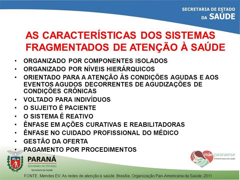 AS CARACTERÍSTICAS DOS SISTEMAS FRAGMENTADOS DE ATENÇÃO À SAÚDE ORGANIZADO POR COMPONENTES ISOLADOS ORGANIZADO POR NÍVEIS HIERÁRQUICOS ORIENTADO PARA