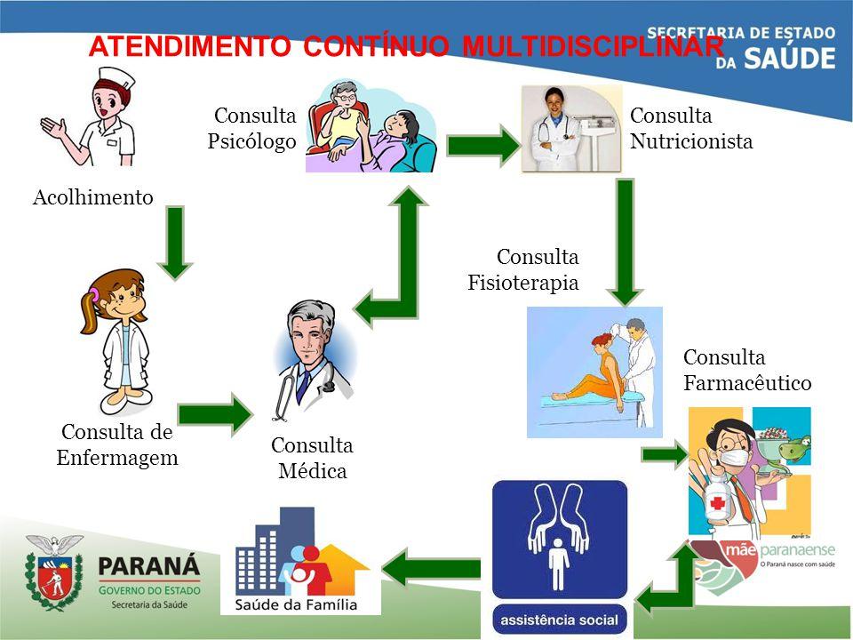 ATENDIMENTO CONTÍNUO MULTIDISCIPLINAR Acolhimento Consulta de Enfermagem Consulta Médica Consulta Psicólogo Consulta Nutricionista Consulta Fisioterap