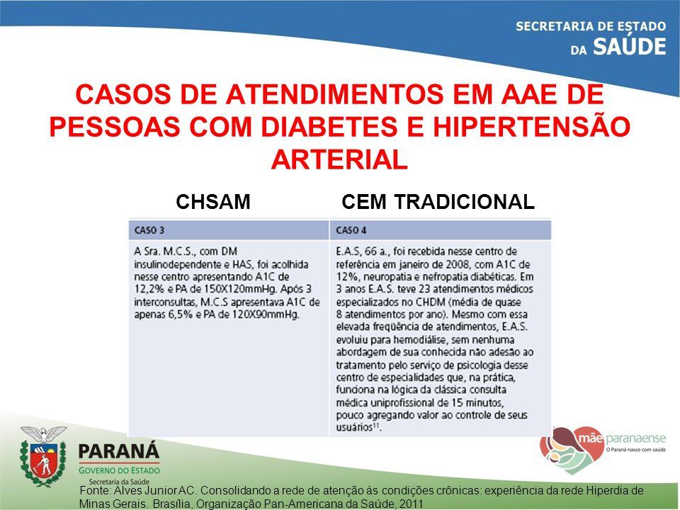 CASOS DE ATENDIMENTOS EM AAE DE PESSOAS COM DIABETES E HIPERTENSÃO ARTERIAL CHSAMCEM TRADICIONAL Fonte: Alves Junior AC. Consolidando a rede de atençã