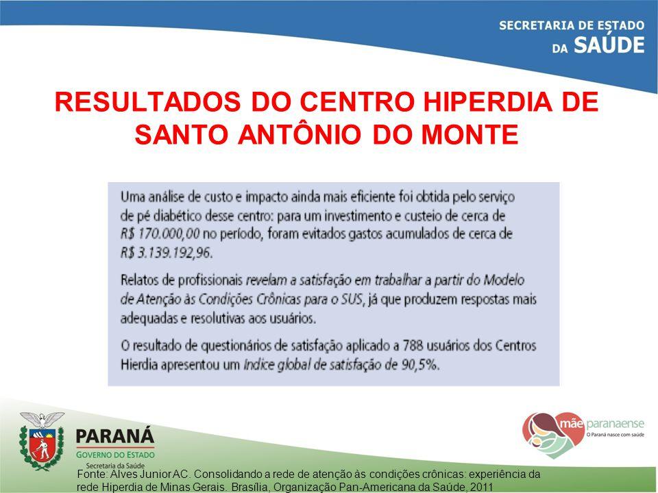 RESULTADOS DO CENTRO HIPERDIA DE SANTO ANTÔNIO DO MONTE Fonte: Alves Junior AC. Consolidando a rede de atenção às condições crônicas: experiência da r