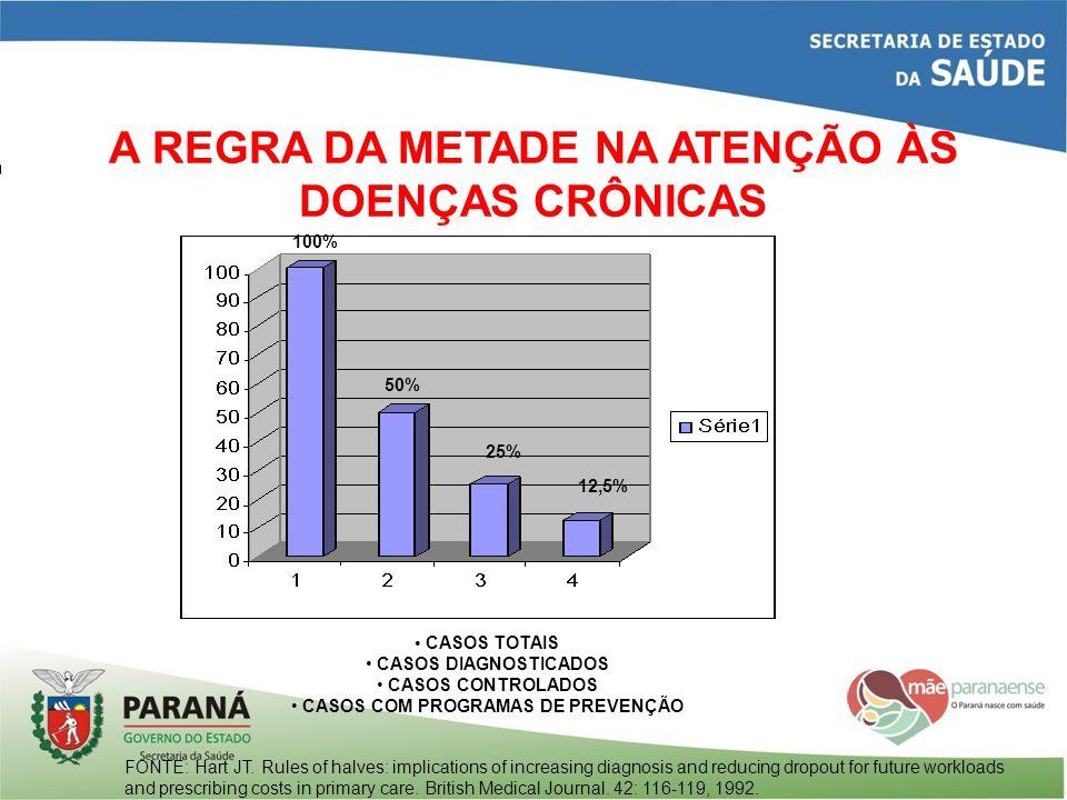 CASOS TOTAIS CASOS DIAGNOSTICADOS CASOS CONTROLADOS CASOS COM PROGRAMAS DE PREVENÇÃO 100% 50% 25% 12,5% A REGRA DA METADE NA ATENÇÃO ÀS DOENÇAS CRÔNIC