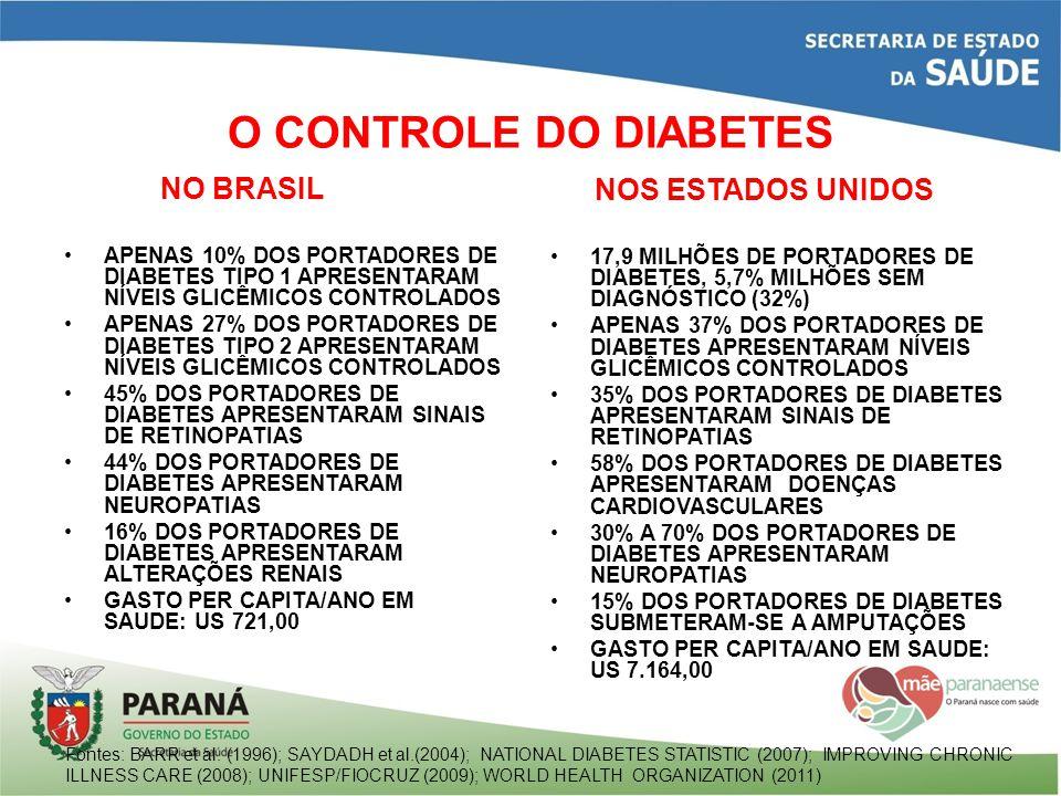 O CONTROLE DO DIABETES NO BRASIL APENAS 10% DOS PORTADORES DE DIABETES TIPO 1 APRESENTARAM NÍVEIS GLICÊMICOS CONTROLADOS APENAS 27% DOS PORTADORES DE