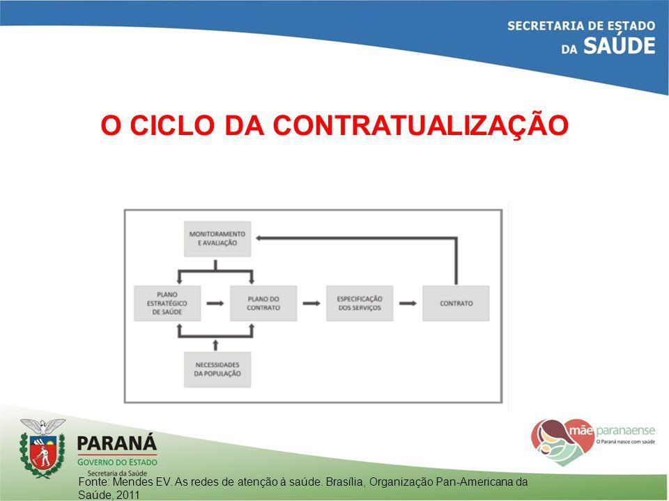 O CICLO DA CONTRATUALIZAÇÃO Fonte: Mendes EV. As redes de atenção à saúde. Brasília, Organização Pan-Americana da Saúde, 2011