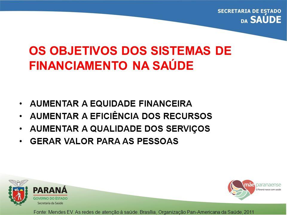 OS OBJETIVOS DOS SISTEMAS DE FINANCIAMENTO NA SAÚDE AUMENTAR A EQUIDADE FINANCEIRA AUMENTAR A EFICIÊNCIA DOS RECURSOS AUMENTAR A QUALIDADE DOS SERVIÇO
