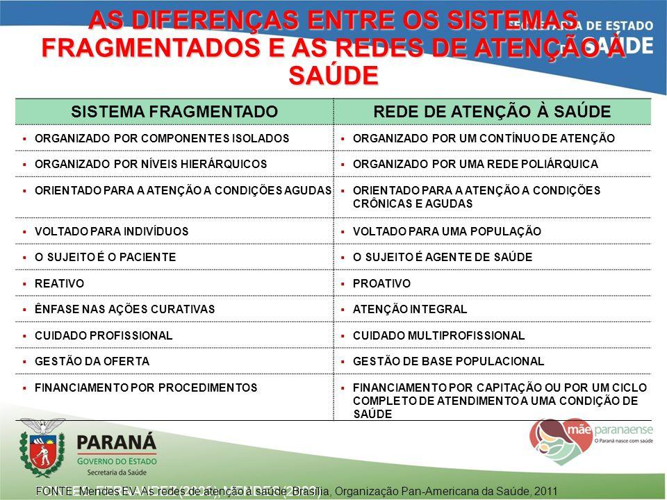AS DIFERENÇAS ENTRE OS SISTEMAS FRAGMENTADOS E AS REDES DE ATENÇÃO À SAÚDE FONTES: FERNANDEZ (2003); MENDES (2009) SISTEMA FRAGMENTADOREDE DE ATENÇÃO
