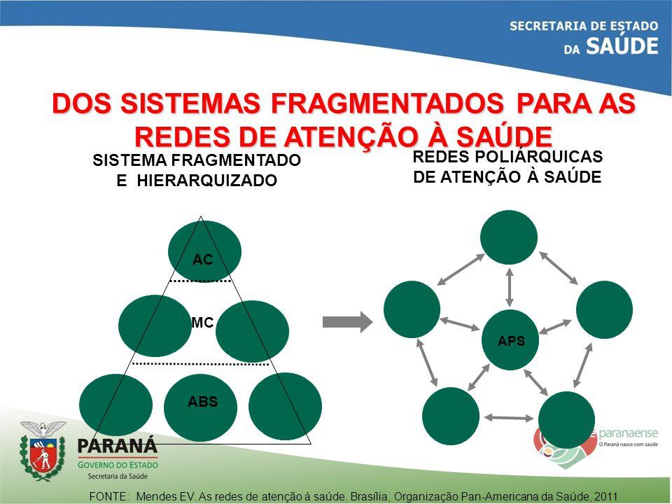 DOS SISTEMAS FRAGMENTADOS PARA AS REDES DE ATENÇÃO À SAÚDE FONTE: Mendes EV. As redes de atenção à saúde. Brasília, Organização Pan-Americana da Saúde