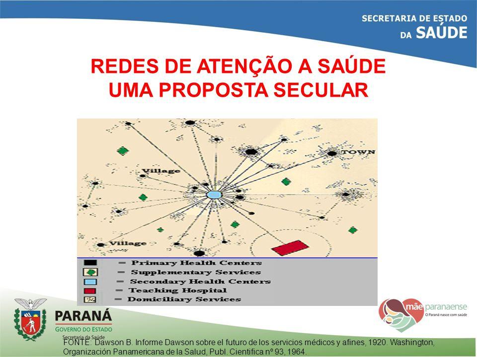 O CICLO DA CONTRATUALIZAÇÃO Fonte: Mendes EV.As redes de atenção à saúde.