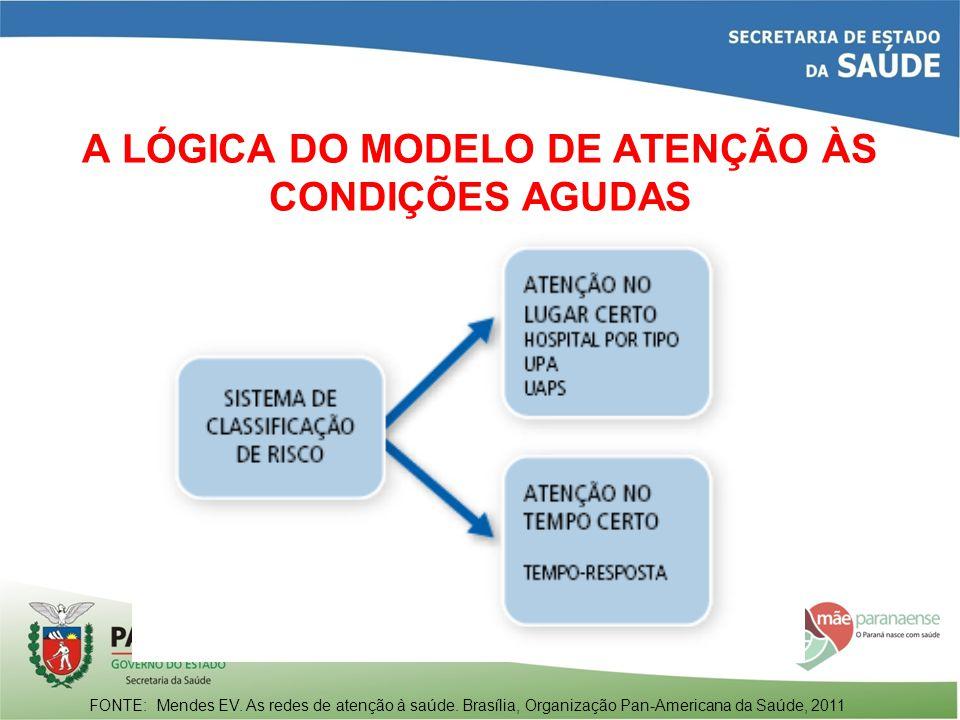 A LÓGICA DO MODELO DE ATENÇÃO ÀS CONDIÇÕES AGUDAS FONTE: Mendes EV. As redes de atenção à saúde. Brasília, Organização Pan-Americana da Saúde, 2011