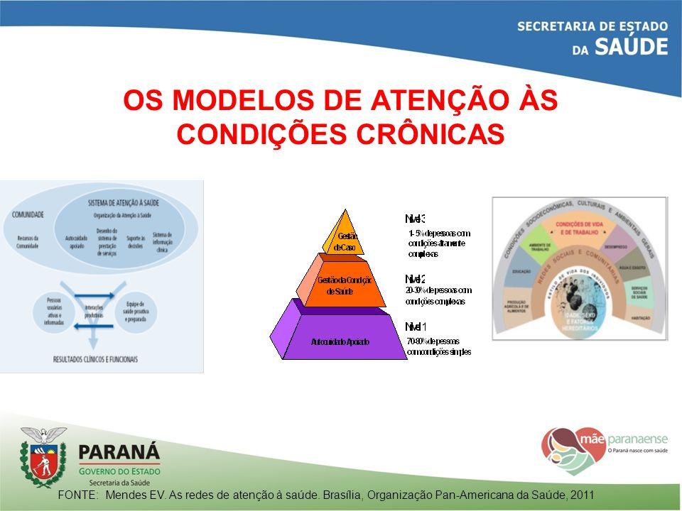 OS MODELOS DE ATENÇÃO ÀS CONDIÇÕES CRÔNICAS FONTE: Mendes EV. As redes de atenção à saúde. Brasília, Organização Pan-Americana da Saúde, 2011