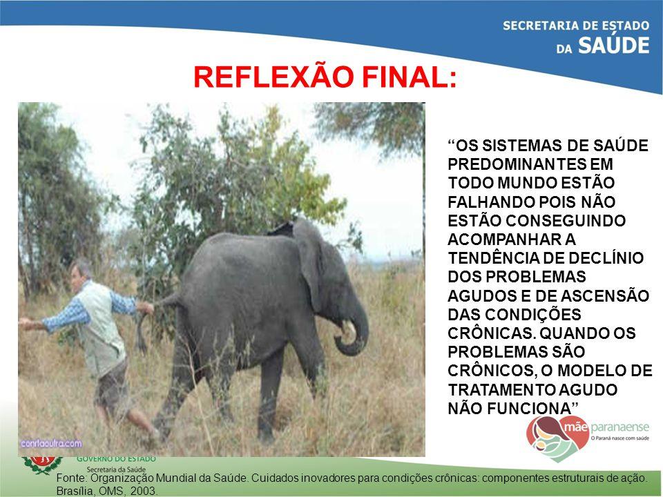 REFLEXÃO FINAL: Fonte: Organização Mundial da Saúde. Cuidados inovadores para condições crônicas: componentes estruturais de ação. Brasília, OMS, 2003