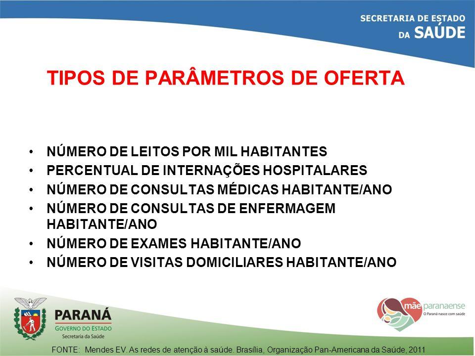 TIPOS DE PARÂMETROS DE OFERTA NÚMERO DE LEITOS POR MIL HABITANTES PERCENTUAL DE INTERNAÇÕES HOSPITALARES NÚMERO DE CONSULTAS MÉDICAS HABITANTE/ANO NÚM