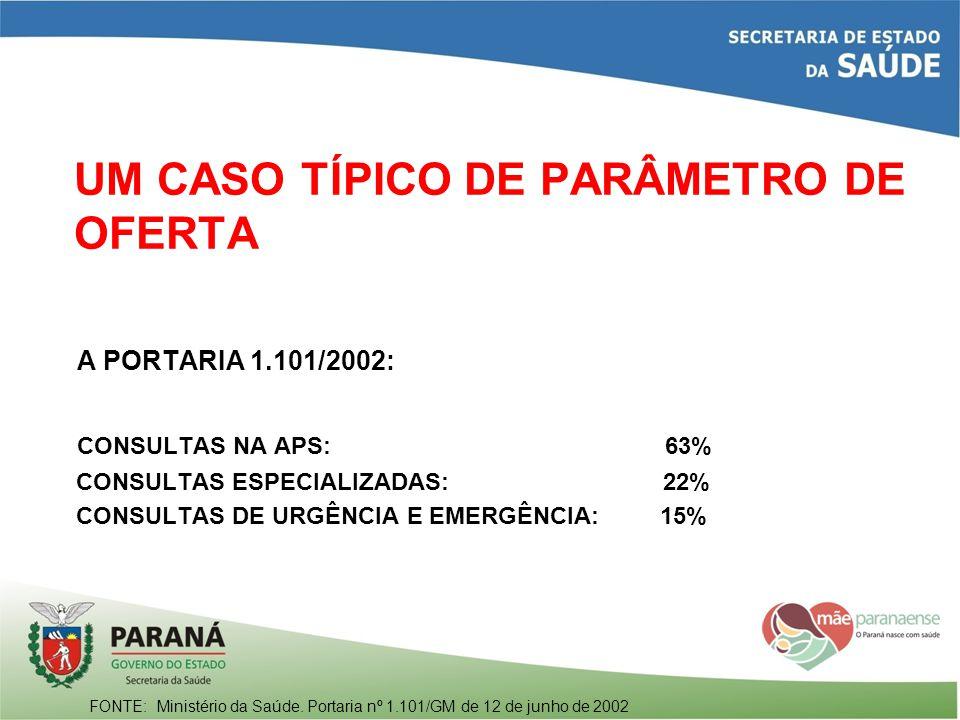 UM CASO TÍPICO DE PARÂMETRO DE OFERTA A PORTARIA 1.101/2002: CONSULTAS NA APS: 63% CONSULTAS ESPECIALIZADAS: 22% CONSULTAS DE URGÊNCIA E EMERGÊNCIA: 1