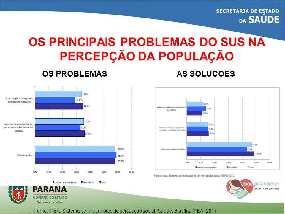 OS PRINCIPAIS PROBLEMAS DO SUS NA PERCEPÇÃO DA POPULAÇÃO Fonte: IPEA. Sistema de indicadores de percepção social, Saúde. Brasília, IPEA, 2011 OS PROBL