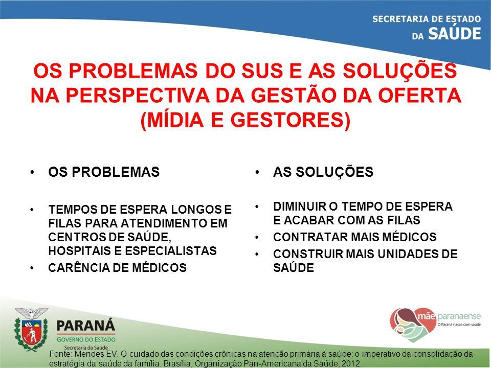 OS PROBLEMAS DO SUS E AS SOLUÇÕES NA PERSPECTIVA DA GESTÃO DA OFERTA (MÍDIA E GESTORES) OS PROBLEMAS TEMPOS DE ESPERA LONGOS E FILAS PARA ATENDIMENTO
