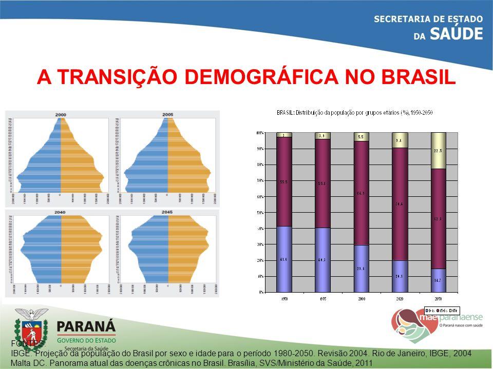 A TRANSIÇÃO NUTRICIONAL NO BRASIL 1974-2009 POPULAÇÃO ADULTAPOPULAÇÃO DE 5 A 9 ANOS FONTE: Malta DC.