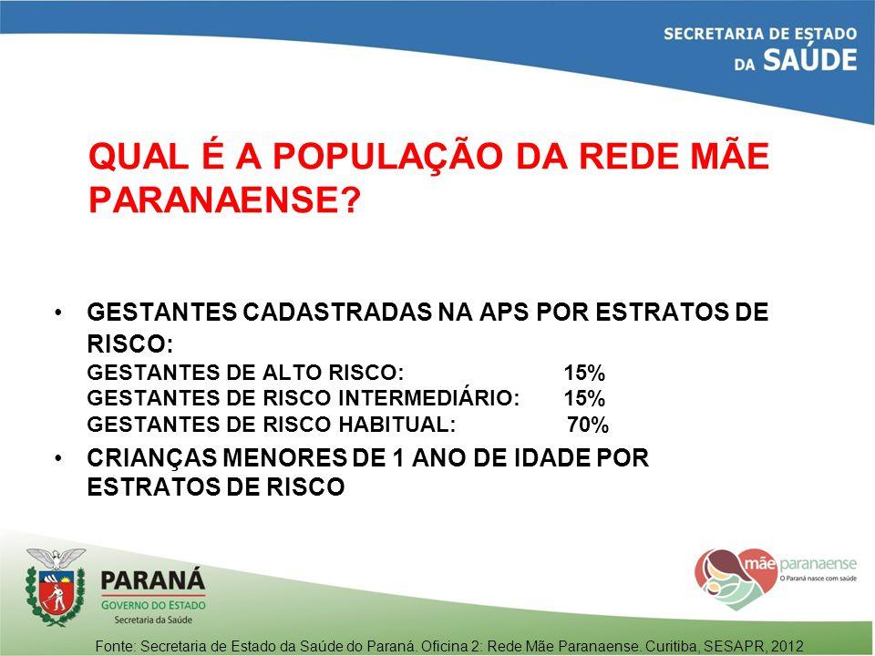 QUAL É A POPULAÇÃO DA REDE MÃE PARANAENSE? GESTANTES CADASTRADAS NA APS POR ESTRATOS DE RISCO: GESTANTES DE ALTO RISCO: 15% GESTANTES DE RISCO INTERME