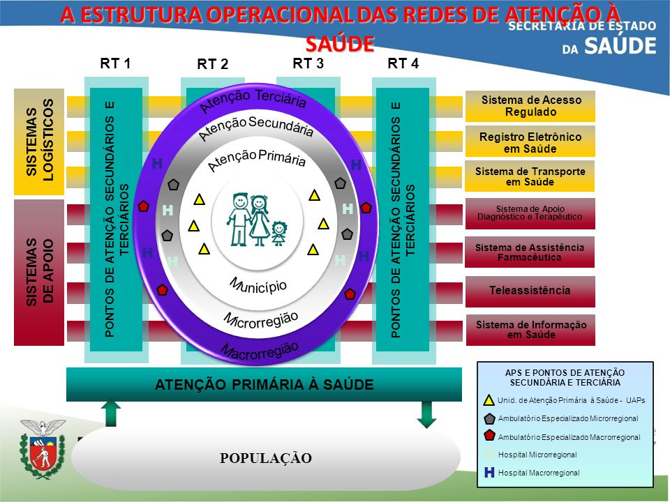 Sistema de Acesso Regulado Registro Eletrônico em Saúde Sistema de Transporte em Saúde Sistema de Apoio Diagnóstico e Terapêutico Sistema de Assistênc