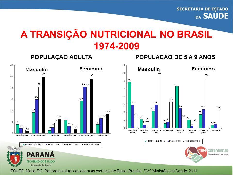 A TRANSIÇÃO NUTRICIONAL NO BRASIL 1974-2009 POPULAÇÃO ADULTAPOPULAÇÃO DE 5 A 9 ANOS FONTE: Malta DC. Panorama atual das doenças crônicas no Brasil. Br