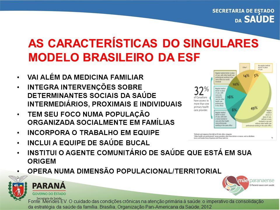 AS CARACTERÍSTICAS DO SINGULARES MODELO BRASILEIRO DA ESF VAI ALÉM DA MEDICINA FAMILIAR INTEGRA INTERVENÇÕES SOBRE DETERMINANTES SOCIAIS DA SAÚDE INTE