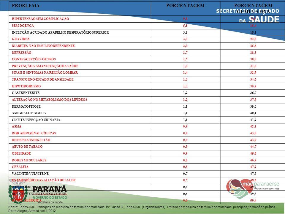 PROBLEMAPORCENTAGEMPORCENTAGEM CUMULATIVA HIPERTENSÃO SEM COMPLICAÇÃO9,8 SEM DOENÇA5,515,4 INFECÇÃO AGUDA DO APARELHO RESPIRATÓRIO SUPERIOR3,818,1 GRA