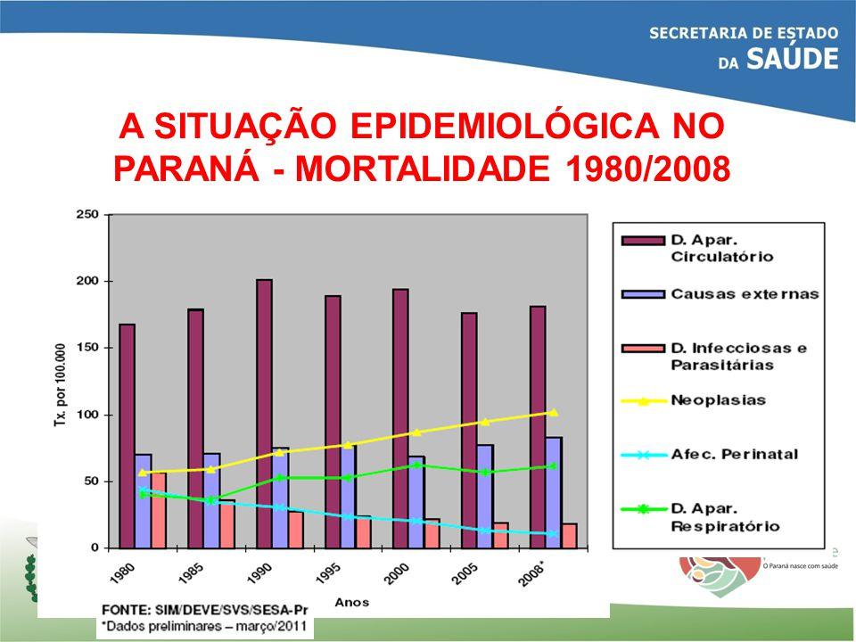 A SITUAÇÃO EPIDEMIOLÓGICA NO PARANÁ: A TRIPLA CARGA DE DOENÇAS UMA AGENDA NÃO CONCLUÍDA DE INFECÇÕES, DESNUTRIÇÃO E PROBLEMAS DE SAÚDE REPRODUTIVA O CRESCIMENTO DAS CAUSAS EXTERNAS A FORTE PREDOMINÂNCIA RELATIVA DAS DOENÇAS CRÔNICAS E DE SEUS FATORES DE RISCOS, COMO TABAGISMO, INATIVIDADE FÍSICA, USO EXCESSIVO DE ÁLCOOL E OUTRAS DROGAS E ALIMENTAÇÃO INADEQUADA FONTES: FRENK J.