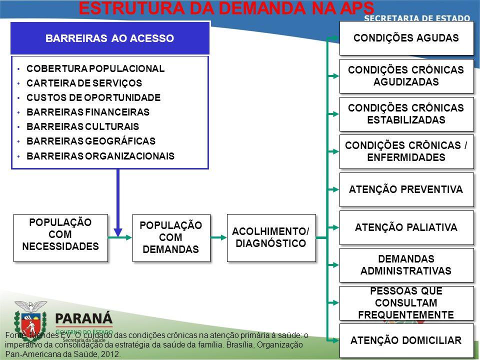 POPULAÇÃO COM NECESSIDADES POPULAÇÃO COM DEMANDAS ACOLHIMENTO/ DIAGNÓSTICO ATENÇÃO PREVENTIVA CONDIÇÕES AGUDAS CONDIÇÕES CRÔNICAS AGUDIZADAS CONDIÇÕES