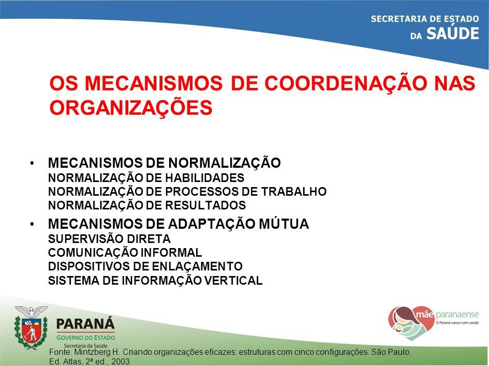 OS MECANISMOS DE COORDENAÇÃO NAS ORGANIZAÇÕES MECANISMOS DE NORMALIZAÇÃO NORMALIZAÇÃO DE HABILIDADES NORMALIZAÇÃO DE PROCESSOS DE TRABALHO NORMALIZAÇÃ