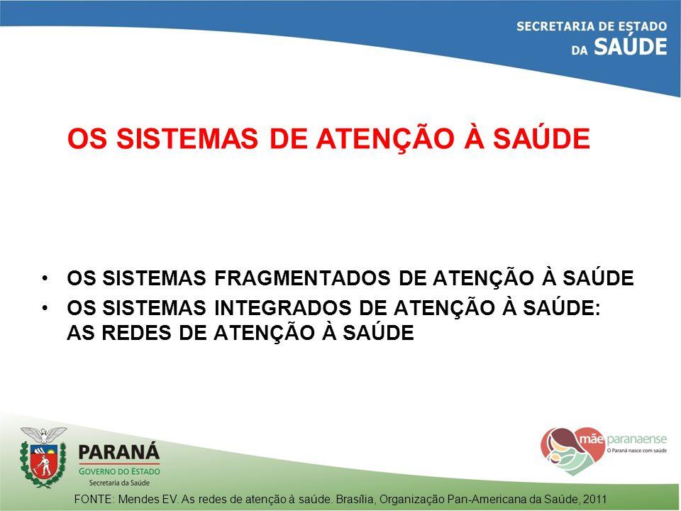 A ATENÇÃO EM CEM NA AMA/ESPECIALIDADE DE CIDADE ADEMAR, MUNICÍPIO DE SÃO PAULO UNIDADE AMBULATORIAL OPERADA POR ORGANIZAÇÃO SOCIAL COM OFERTA DE 7 ESPECIALIDADES MÉDICAS OFERTA DE CONSULTAS MÉDICAS PRESENCIAIS INDIVIDUAIS E DE EXAMES COMPLEMENTARES RESULTADO DAS CONSULTAS: PRESCRIÇÃO DE MEDICAMENTOS E SOLICITAÇÃO DE EXAMES COMPLEMENTARES CONTRATO SMS/OS SÓ PREVÊ PAGAMENTO POR CONSULTAS MÉDICAS E EXAMES COMPLEMENTARES MÉDICOS ESPECIALISTAS TRABALHAM EM REGIME DE PLANTÃO DE 8 HORAS UMA VEZ POR SEMANA 2 ENFERMEIROS ATUAM COMO ASSISTENTES MÉDICOS AUSÊNCIA DE SISTEMA DE REFERÊNCIA E CONTRARREFERÊNCIA REFERÊNCIA FEITA POR MEIO DE UMA CENTRAL DE REGULAÇÃO PARA O MÉDICO QUE TEM AGENDA NO DIA AUSÊNCIA DE PLANO DE CUIDADO GENERALISTAS E ESPECIALISTAS NÃO SE CONHECEM, NUNCA TRABALHAM EM CONJUNTO E NÃO SE COMUNICAM REGULARMENTE Fonte: Mendes EV.