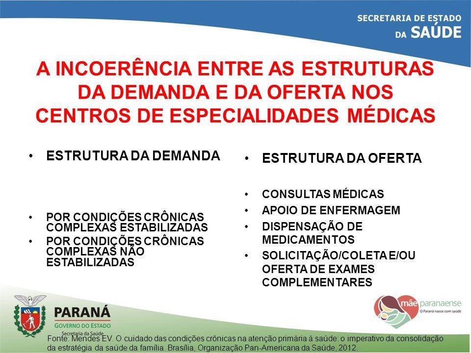 A INCOERÊNCIA ENTRE AS ESTRUTURAS DA DEMANDA E DA OFERTA NOS CENTROS DE ESPECIALIDADES MÉDICAS ESTRUTURA DA DEMANDA POR CONDIÇÕES CRÔNICAS COMPLEXAS E