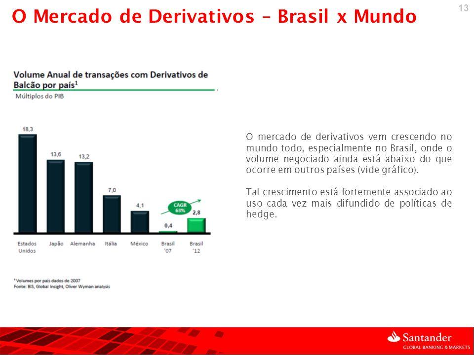 13 O mercado de derivativos vem crescendo no mundo todo, especialmente no Brasil, onde o volume negociado ainda está abaixo do que ocorre em outros pa